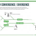 2-Early Convergence and Divergence
